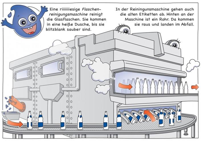 Eine riiiiiiiesige Flaschenreinigungsmaschine reinigt die Glasflaschen. Sie kommen in eine heiße Dusche, bis sie blitzblank sauber sind. In der Reiningunsmaschine gehen auch die alten Etiketten ab. Hinten an der Maschine ist ein Rohr. Da kommen sie raus und landen im Abfall.
