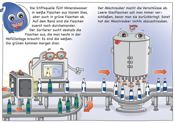 Die Stiftsquelle füllt Mineralwasser in weiße Flaschen aus klarem Glas, aber auch in grüne Flaschen ab. Auf dem Band sind die Flaschen zuerst noch durcheinander. Der Sortierer sucht deshalb die Flaschen aus, die man heute in der Abfüllanlage braucht: Es sind die weißen. Die grünen kommen morgen dran. Der Abschrauber macht die Verschlüsse ab. Leere Glasflaschen soll man immer verschließen, bevor man sie zurückbringt. Sonst hat der Abschrauber nichts abzuschrauben.