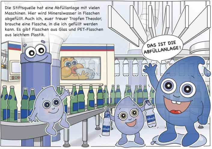 Die Stiftsquelle hat eine Abfüllanlage mit vielen Maschinen. Hier wird Mineralwasser in Flaschen abgefüllt. Auch ich, euer treuer Tropfen Theodor, brauche eine Flasche, in die ich gefüllt werden kann. Es gibt Flaschen aus Glas und PET-Flaschen aus leichtem Plastik.