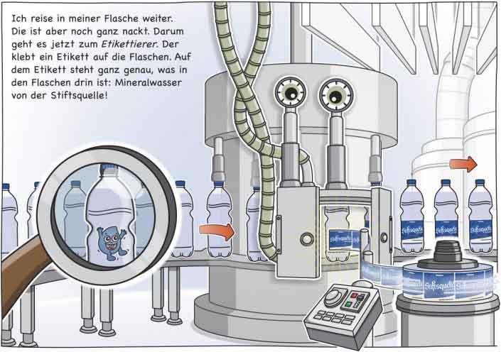 Ich reise in meiner Flasche weiter. Die ist aber noch ganz nackt. Darum geht es jetzt zum Etikettierer. Der klebt ein Etikett auf die Flasche. Auf dem Etikett steht ganz genau was in der Flasche drin ist. Mineralwasser von der Stiftsquelle!